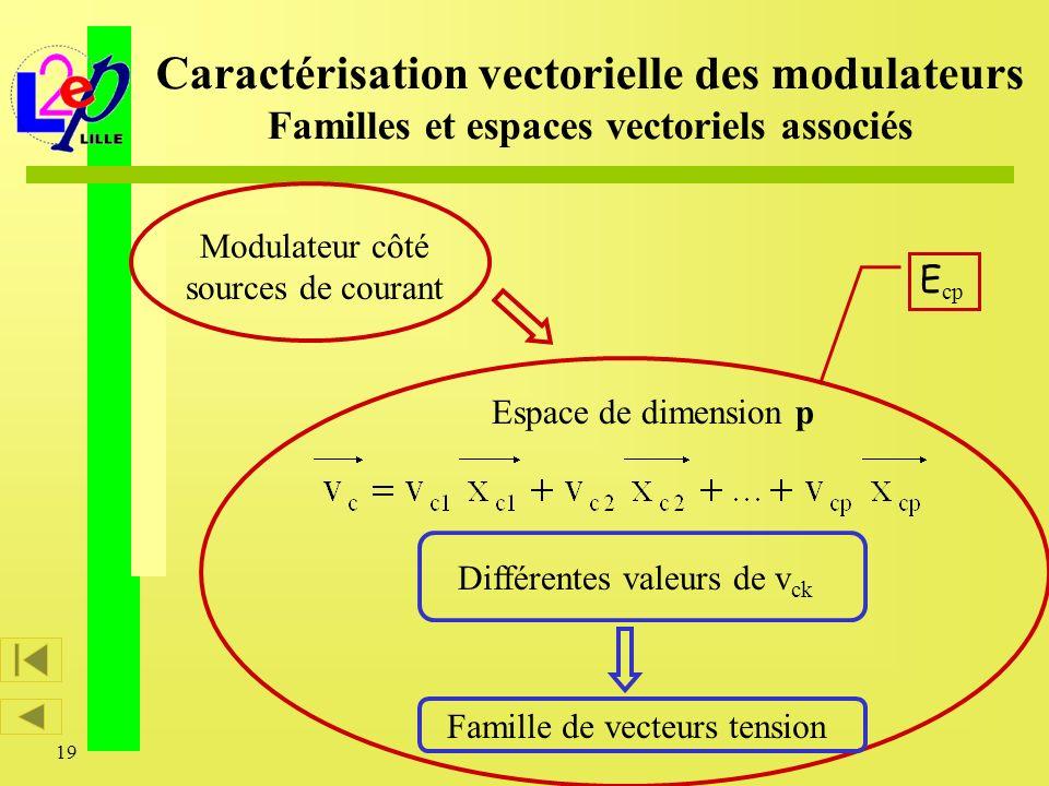 19 Caractérisation vectorielle des modulateurs Familles et espaces vectoriels associés Espace de dimension p E cp Modulateur côté sources de courant D