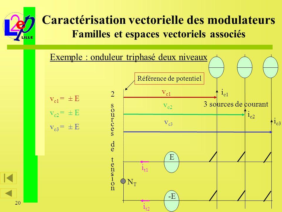20 3 sources de courant v c1 v c3 v c2 i c1 i c2 i c3 E -E i t1 i t2 2sourcesdetension2sourcesdetension Référence de potentiel NTNT Exemple : onduleur