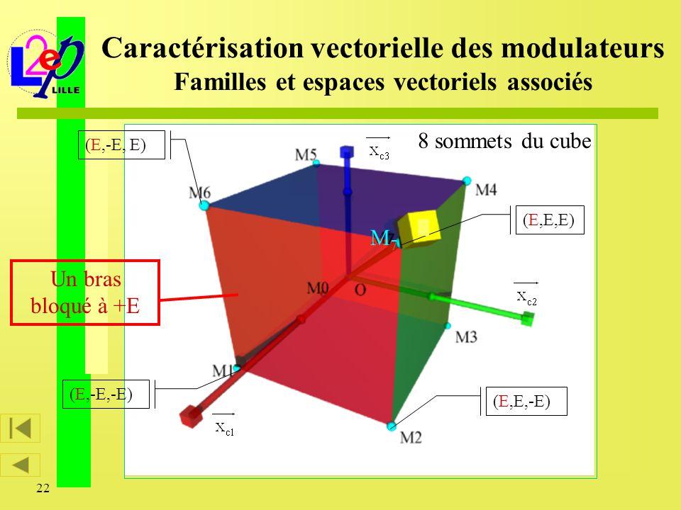22 (E,E,-E) (E,E,E) (E,-E,-E) (E,-E, E) Un bras bloqué à +E 8 sommets du cube Caractérisation vectorielle des modulateurs Familles et espaces vectorie