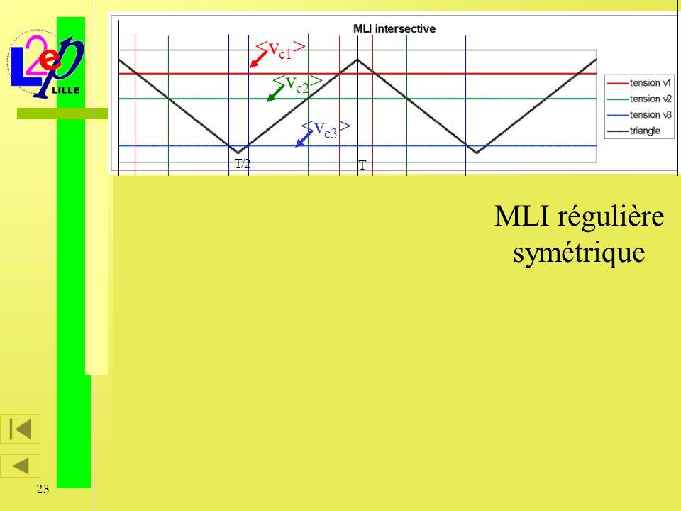 23 Caractérisation vectorielle des modulateurs d énergie T T/2 MLI régulière symétrique