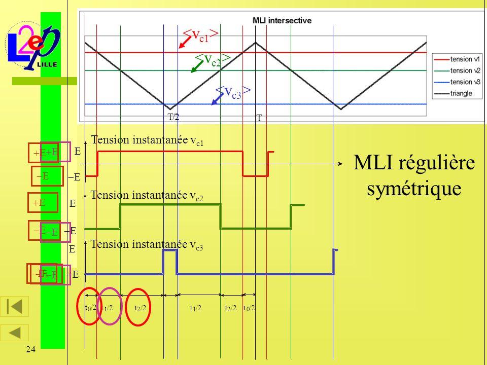 24 Caractérisation vectorielle des modulateurs d énergie T T/2 t 0 /2 t 1 /2t 2 /2t 1 /2t 2 /2t 0 /2 Tension instantanée v c1 Tension instantanée v c2