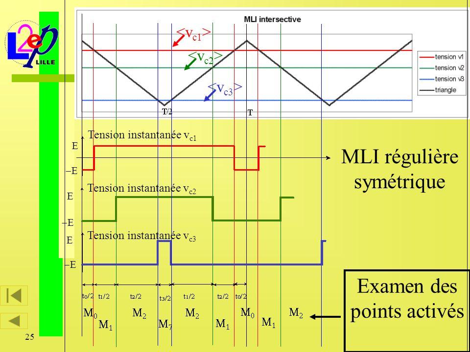 25 Caractérisation vectorielle des modulateurs d énergie Tension instantanée v c1 Tension instantanée v c2 Tension instantanée v c3 MLI régulière symé