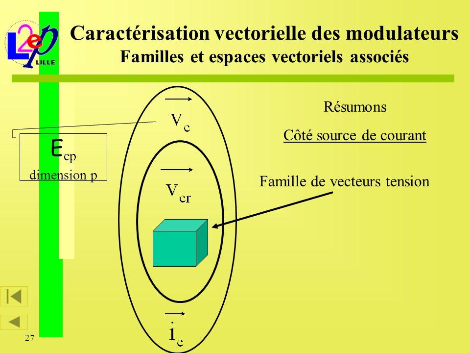 27 E cp dimension p Caractérisation vectorielle des modulateurs Familles et espaces vectoriels associés Famille de vecteurs tension Résumons Côté sour