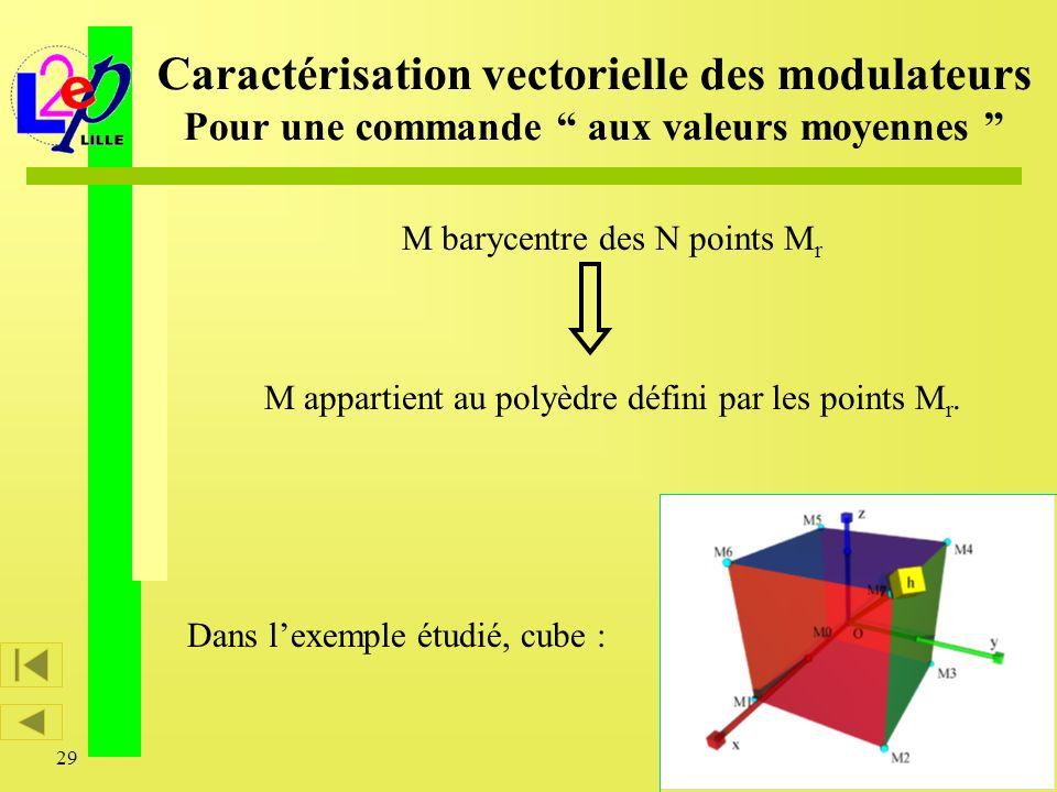 29 M appartient au polyèdre défini par les points M r. Dans lexemple étudié, cube : Caractérisation vectorielle des modulateurs Pour une commande aux