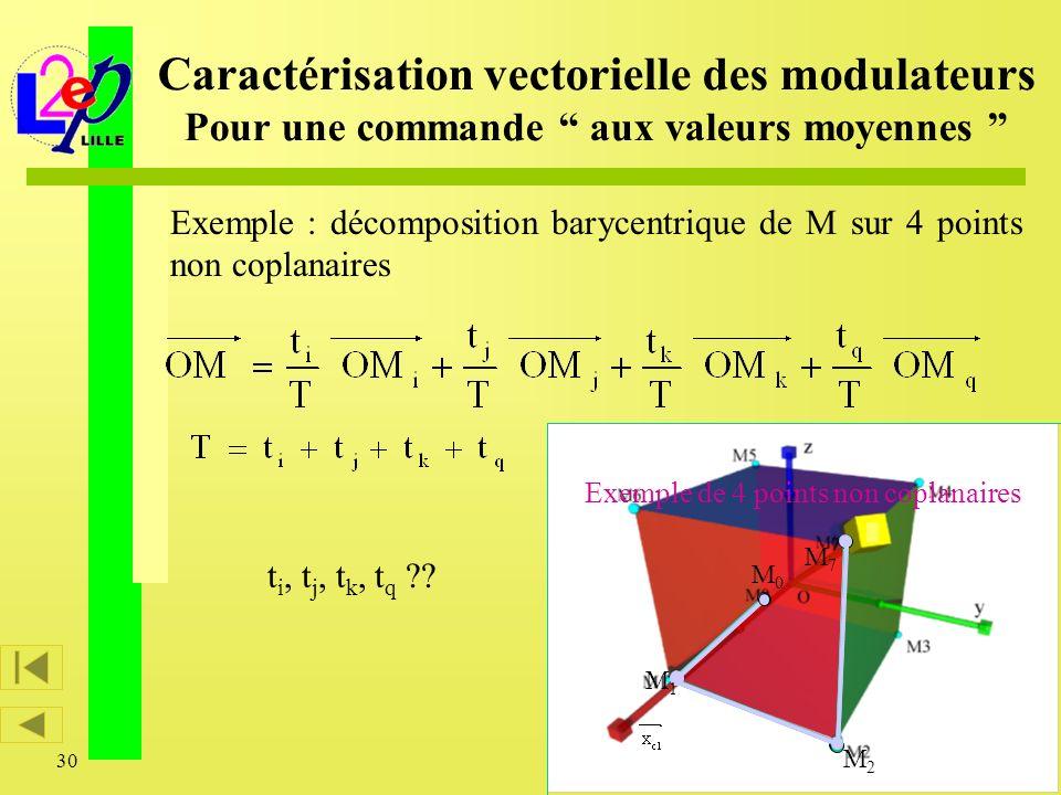 30 Caractérisation vectorielle des modulateurs Pour une commande aux valeurs moyennes M2M2 M0M0 M1M1 M7M7 t i, t j, t k, t q ?? Exemple de 4 points no