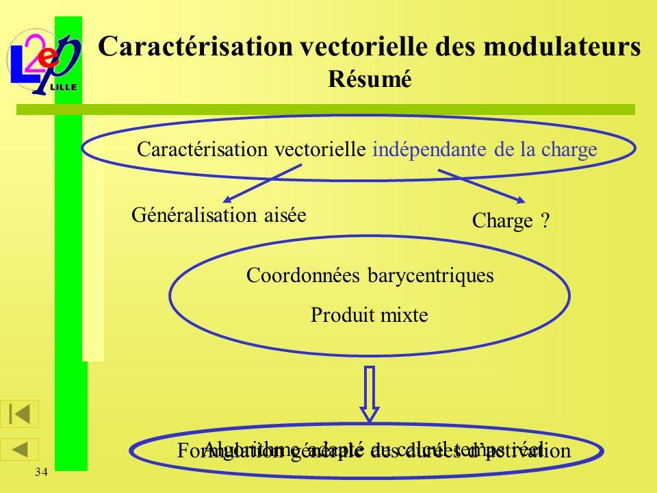 34 Caractérisation vectorielle des modulateurs Résumé Caractérisation vectorielle indépendante de la charge Généralisation aisée Charge ? Coordonnées