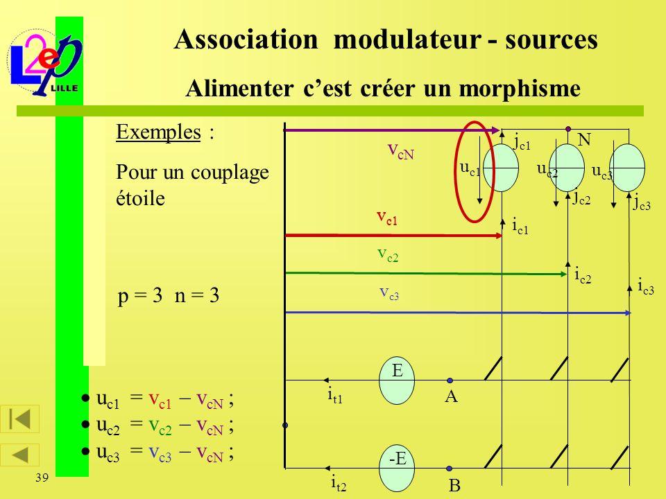 39 Exemples : Pour un couplage étoile u c1 = v c1 – v cN ; u c2 = v c2 – v cN ; u c3 = v c3 – v cN ; Association modulateur - sources Alimenter cest c