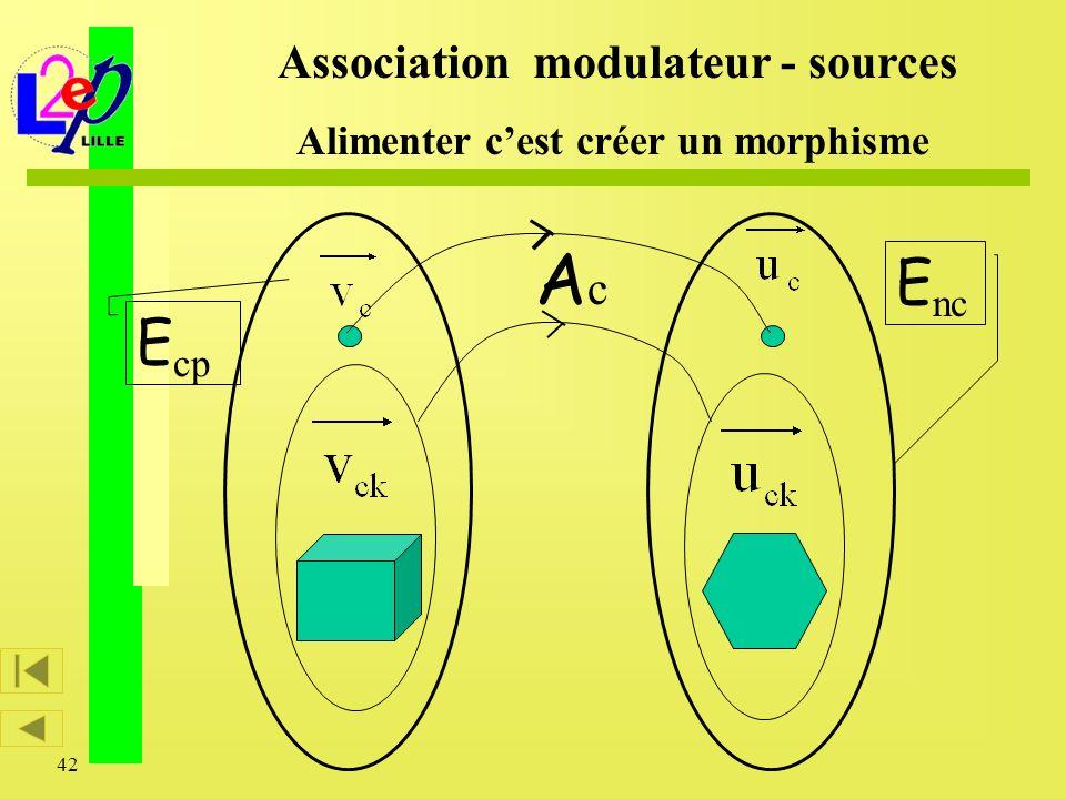 42 E nc E cp Association modulateur - sources Alimenter cest créer un morphisme AcAc