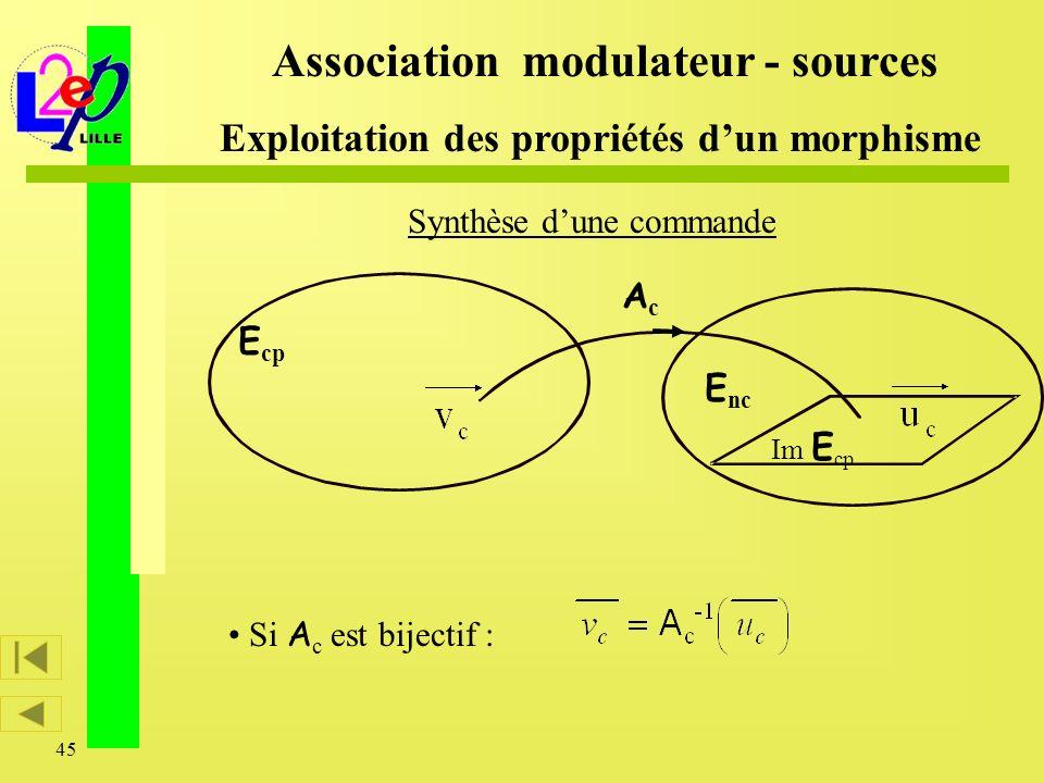 45 Synthèse dune commande Association modulateur - sources Exploitation des propriétés dun morphisme E cp Im E cp AcAc E nc Si A c est bijectif :
