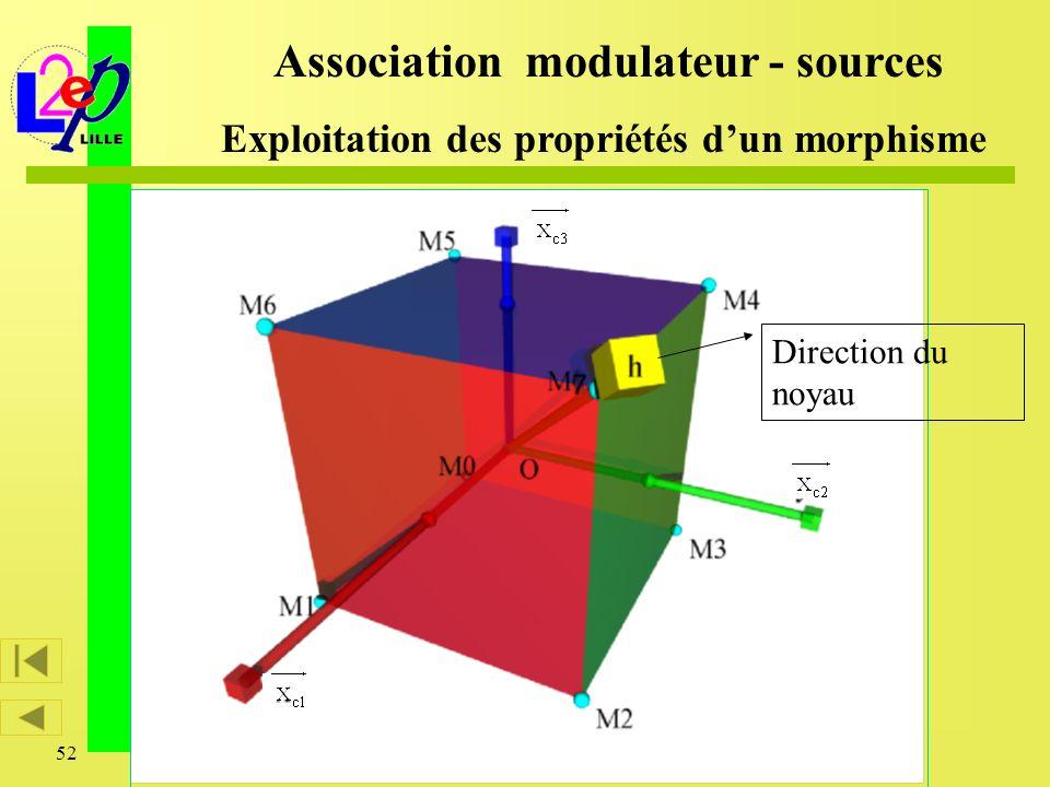 52 Direction du noyau Association modulateur - sources Exploitation des propriétés dun morphisme