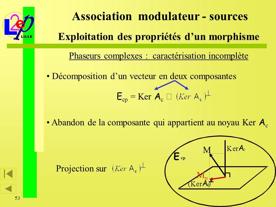 53 Ker A c (Ker A c ) E cp Phaseurs complexes : caractérisation incomplète Association modulateur - sources Exploitation des propriétés dun morphisme