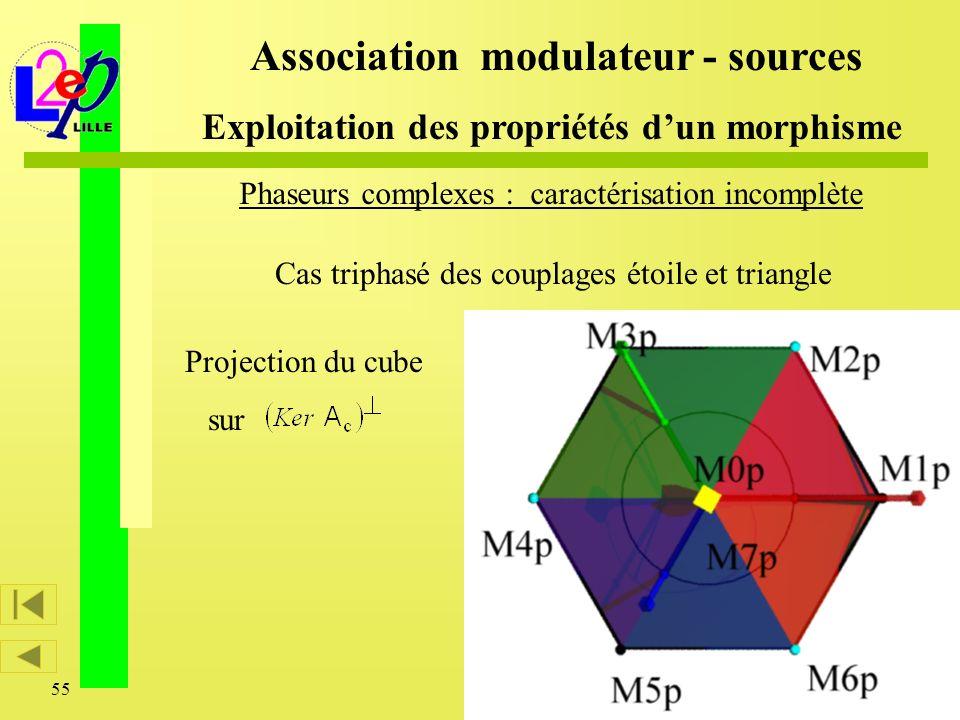 55 Association modulateur - sources Exploitation des propriétés dun morphisme Cas triphasé des couplages étoile et triangle Phaseurs complexes : carac