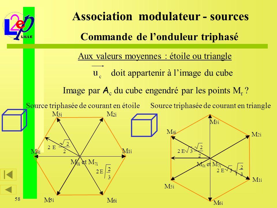 58 Image par A c du cube engendré par les points M r ? M 1i M 3i M 2i M 6i M 5i M 4i 3 2 E2 2 2 E2 M 0i et M 7i Source triphasée de courant en étoile