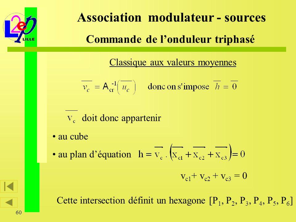 60 doit donc appartenir au cube au plan déquation Association modulateur - sources Commande de londuleur triphasé Classique aux valeurs moyennes v c1