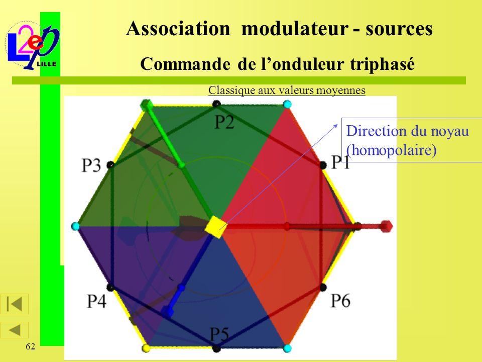 62 Direction du noyau (homopolaire) Association modulateur - sources Commande de londuleur triphasé Classique aux valeurs moyennes