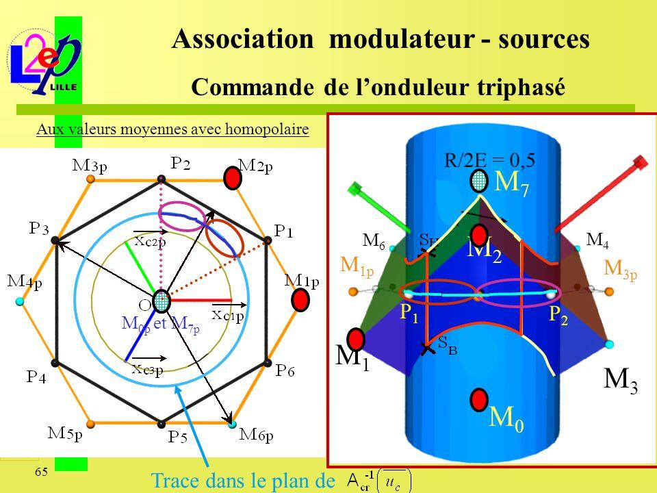 65 M2M2 M1M1 M 1p M3M3 M 3p M4M4 M6M6 M7M7 M0M0 M 0p et M 7p Association modulateur - sources Commande de londuleur triphasé Aux valeurs moyennes avec