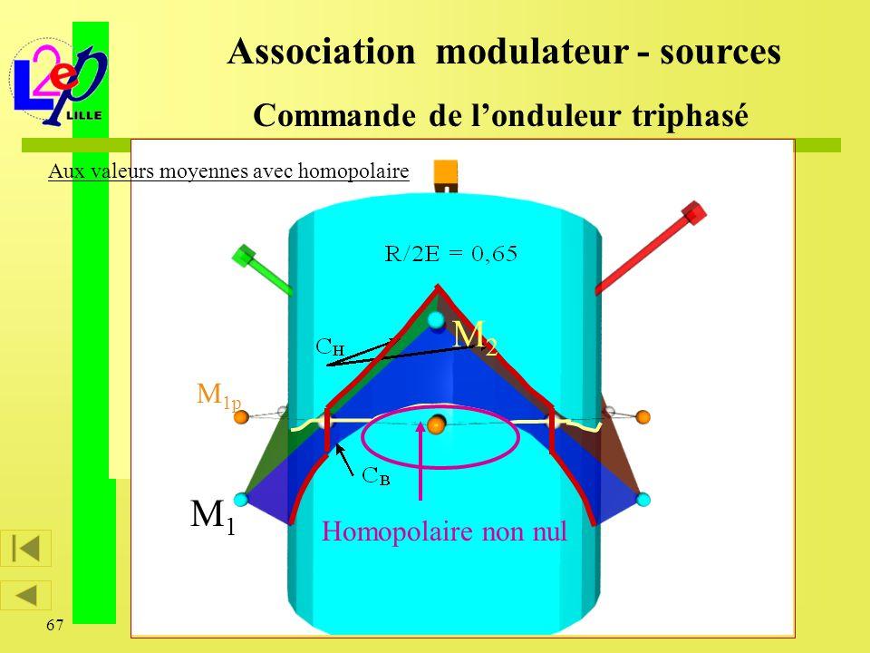 67 M1M1 M 1p M2M2 Association modulateur - sources Commande de londuleur triphasé Homopolaire non nul Aux valeurs moyennes avec homopolaire