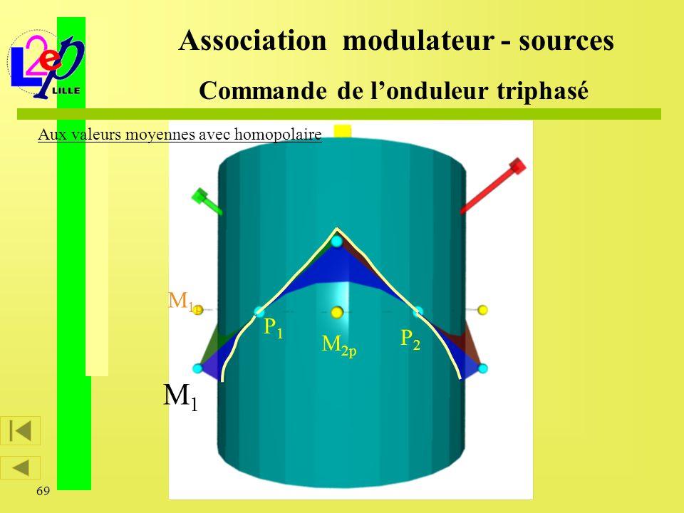 69 M1M1 M 1p Association modulateur - sources Commande de londuleur triphasé Aux valeurs moyennes avec homopolaire P1P1 P2P2 M 2p
