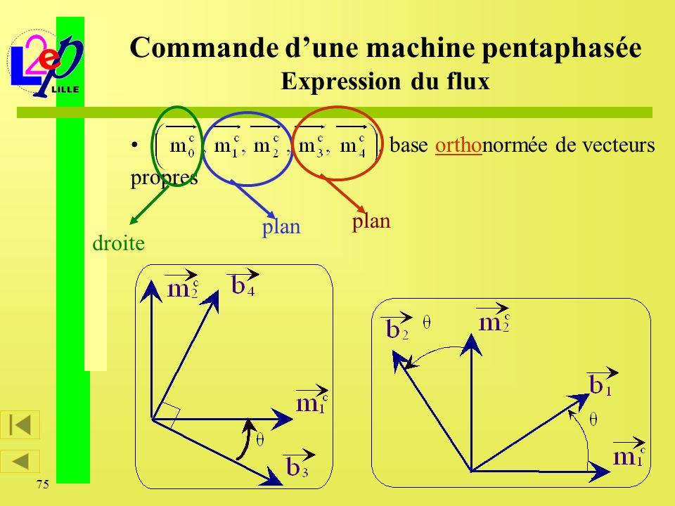 75, base orthonormée de vecteurs propres Commande dune machine pentaphasée Expression du flux plan droite