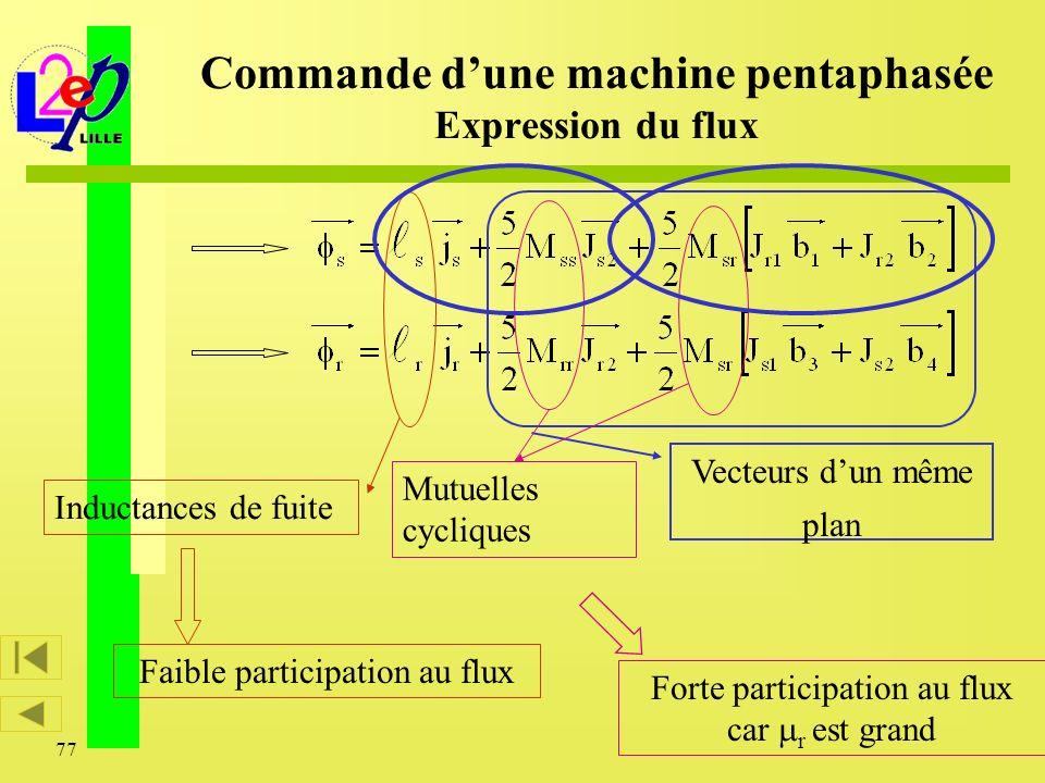 77 Vecteurs dun même plan Inductances de fuite Faible participation au flux Forte participation au flux car r est grand Mutuelles cycliques Commande d