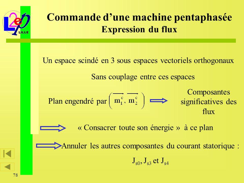 78 Commande dune machine pentaphasée Expression du flux Un espace scindé en 3 sous espaces vectoriels orthogonaux Plan engendré par Composantes signif