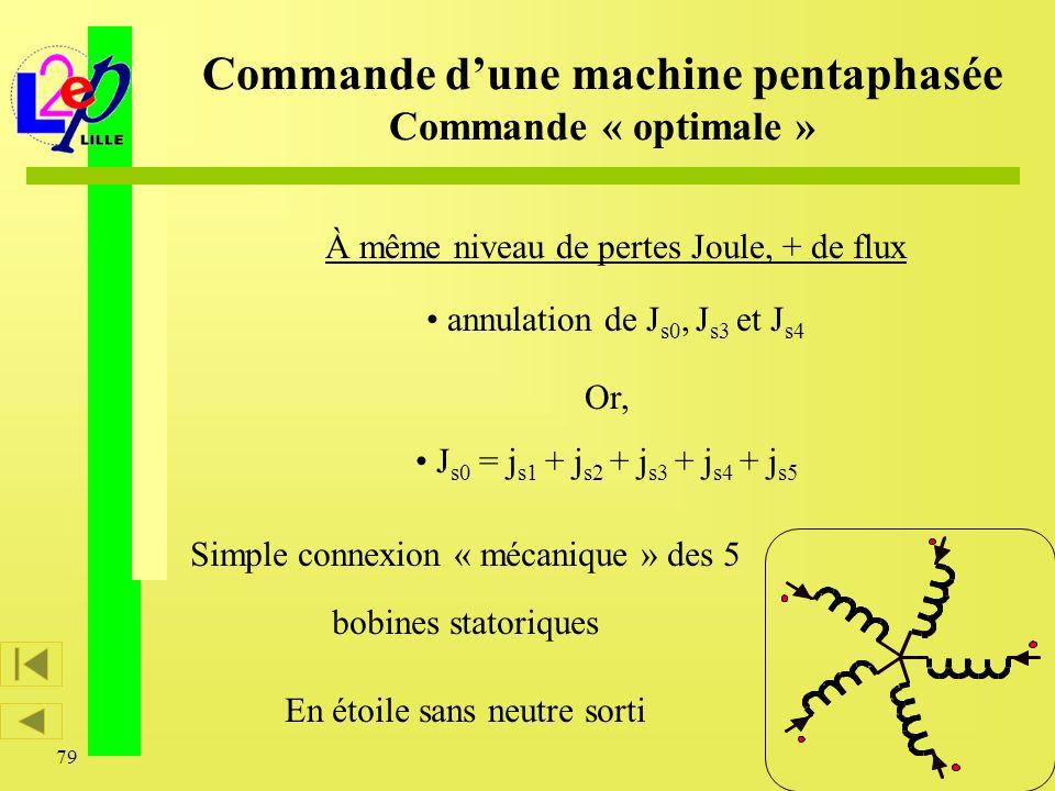 79 À même niveau de pertes Joule, + de flux annulation de J s0, J s3 et J s4 Or, J s0 = j s1 + j s2 + j s3 + j s4 + j s5 Commande dune machine pentaph