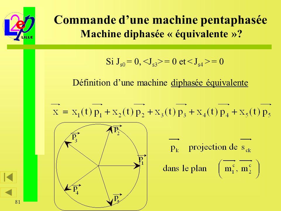 81 Définition dune machine diphasée équivalente Commande dune machine pentaphasée Machine diphasée « équivalente »? Si J s0 = 0, = 0 et = 0