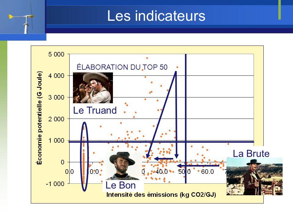Les indicateurs ÉLABORATION DU TOP 50 Le Bon La Brute Le Truand