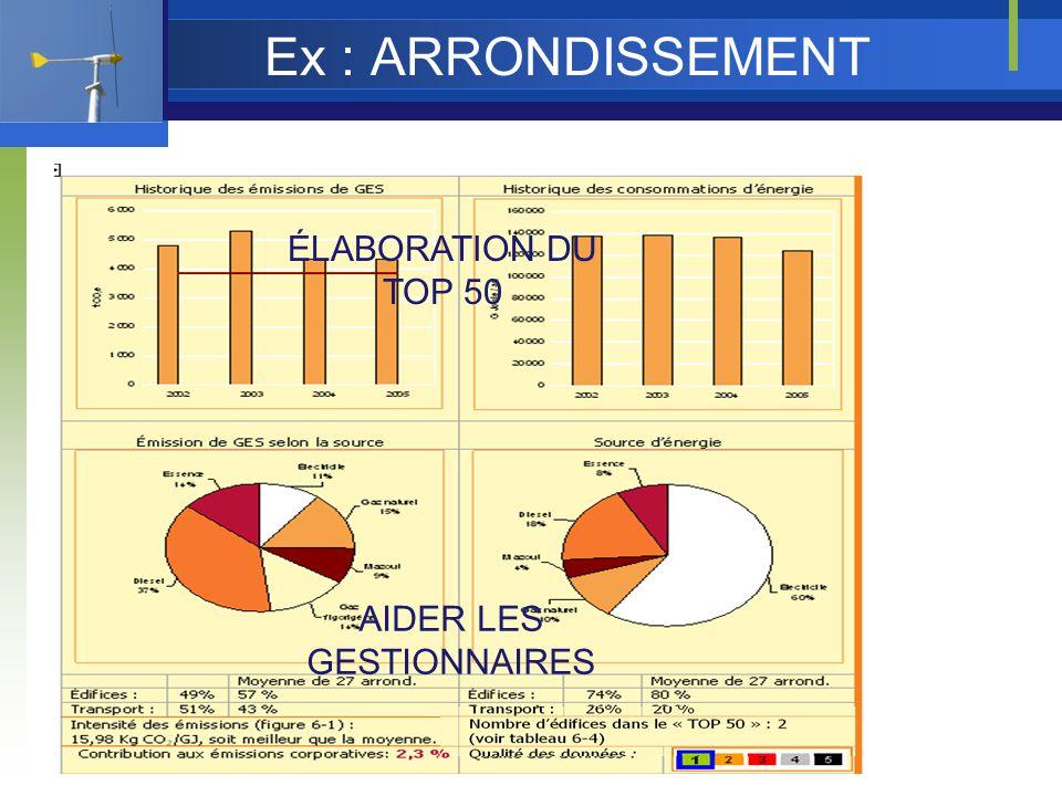 Ex : ARRONDISSEMENT ÉLABORATION DU TOP 50 AIDER LES GESTIONNAIRES