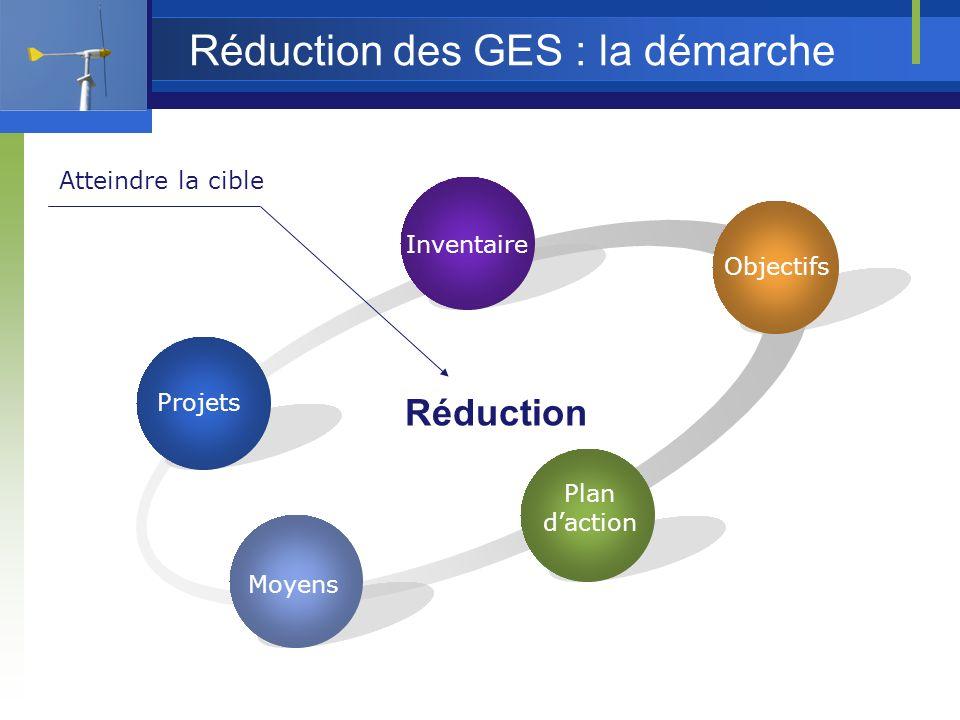Réduction des GES : la démarche Inventaire Réduction Atteindre la cible Plan daction Objectifs Moyens Projets