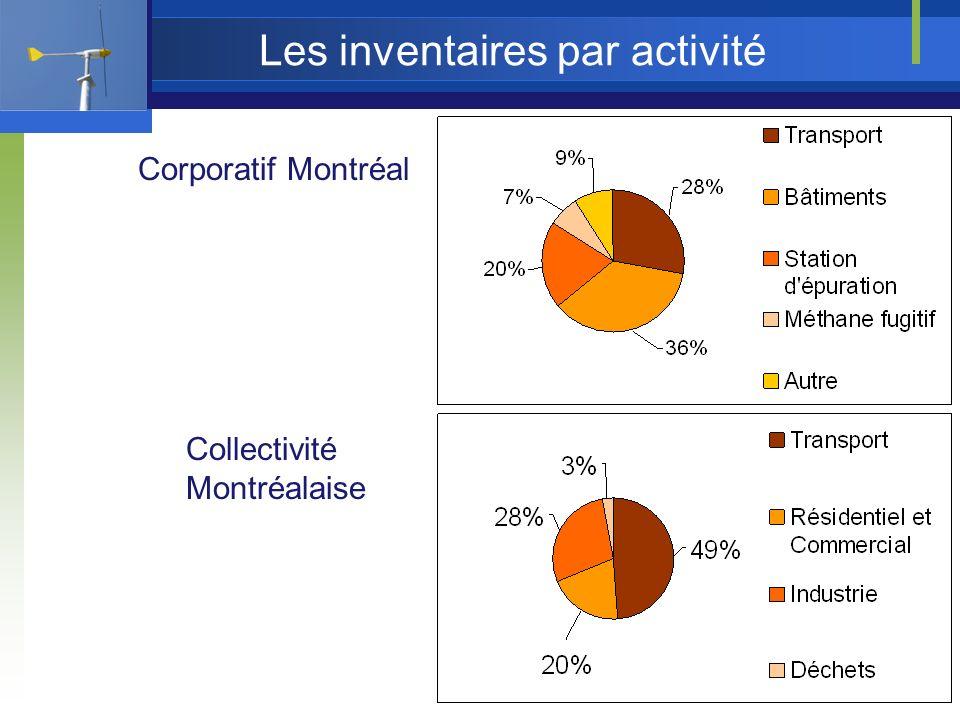 Les inventaires par activité Corporatif Montréal Collectivité Montréalaise