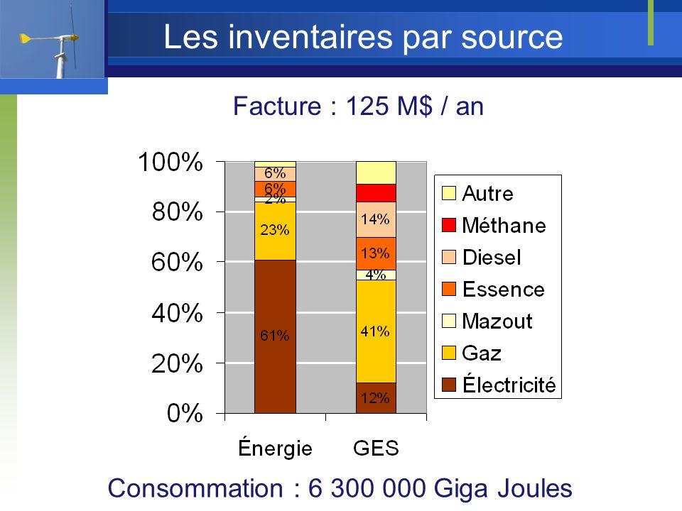 Les inventaires par source Facture : 125 M$ / an Consommation : 6 300 000 Giga Joules