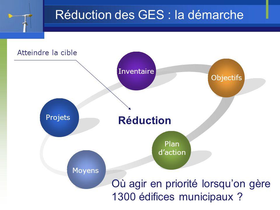 Réduction des GES : la démarche Inventaire Réduction Atteindre la cible Plan daction Objectifs Moyens Projets Où agir en priorité lorsquon gère 1300 édifices municipaux
