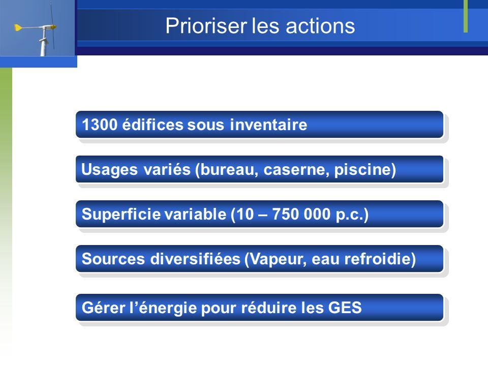 Prioriser les actions 1300 édifices sous inventaire Usages variés (bureau, caserne, piscine) Superficie variable (10 – 750 000 p.c.) Sources diversifiées (Vapeur, eau refroidie) Gérer lénergie pour réduire les GES