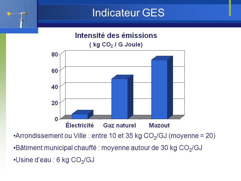 Indicateur GES Arrondissement ou Ville : entre 10 et 35 kg CO 2 /GJ (moyenne = 20) Bâtiment municipal chauffé : moyenne autour de 30 kg CO 2 /GJ Usine deau : 6 kg CO 2 /GJ