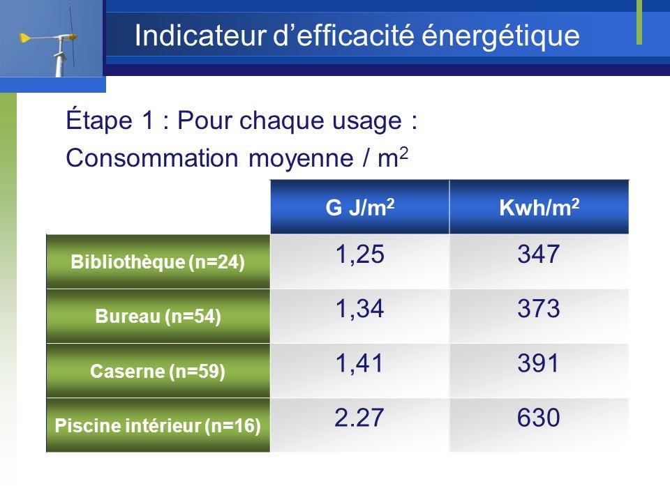 Indicateur defficacité énergétique Étape 1 : Pour chaque usage : Consommation moyenne / m 2 G J/m 2 Kwh/m 2 Bibliothèque (n=24) 1,25347 Bureau (n=54) 1,34373 Caserne (n=59) 1,41391 Piscine intérieur (n=16) 2.27630