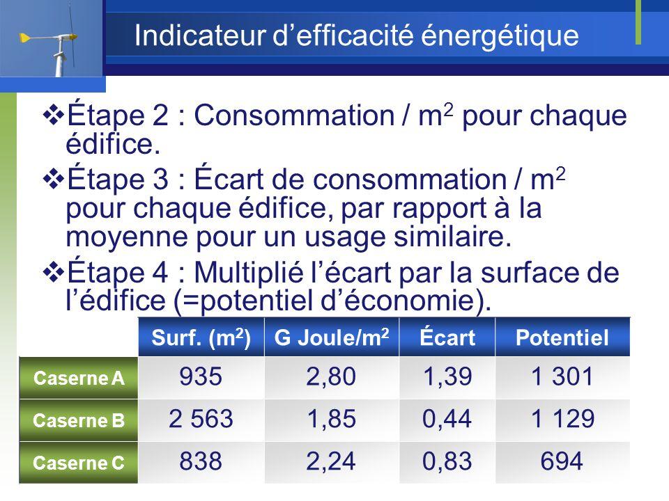 Indicateur defficacité énergétique Étape 2 : Consommation / m 2 pour chaque édifice.