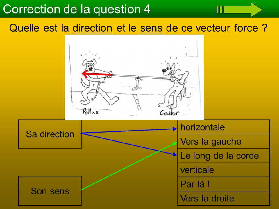Quelle est la direction et le sens de ce vecteur force ? Correction de la question 4 Sa direction horizontale Vers la gauche Le long de la corde verti