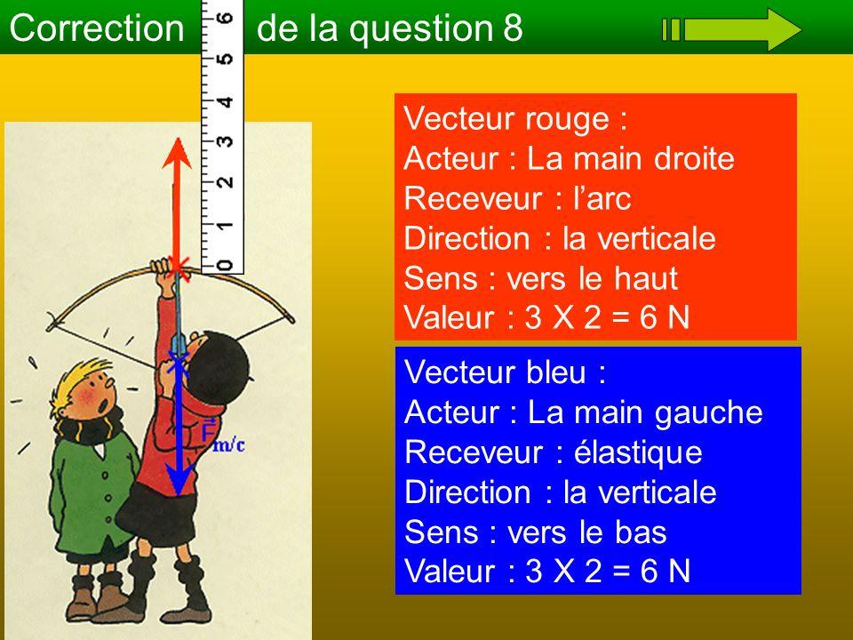 Correction de la question 8 Vecteur rouge : Acteur : La main droite Receveur : larc Direction : la verticale Sens : vers le haut Valeur : 3 X 2 = 6 N