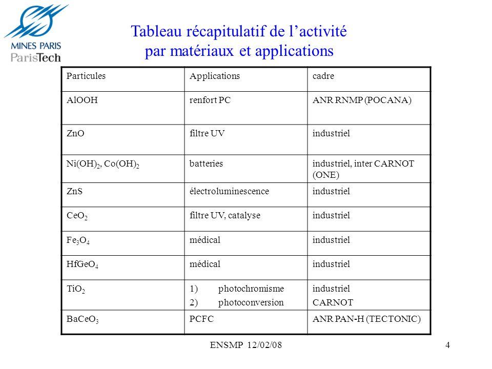 ENSMP 12/02/0815 Procédé de précipitation par décomplexation dammoniac: effet dagent tensioactif -Ni(OH) 2 à partir du sulfate -Ni(OH) 2 à partir du dodécylsulfate particules submicroniques calibrées et nanostructurées (couches de 4nm dépaisseur empilées) Nouvelles nanostructures structure en éponge
