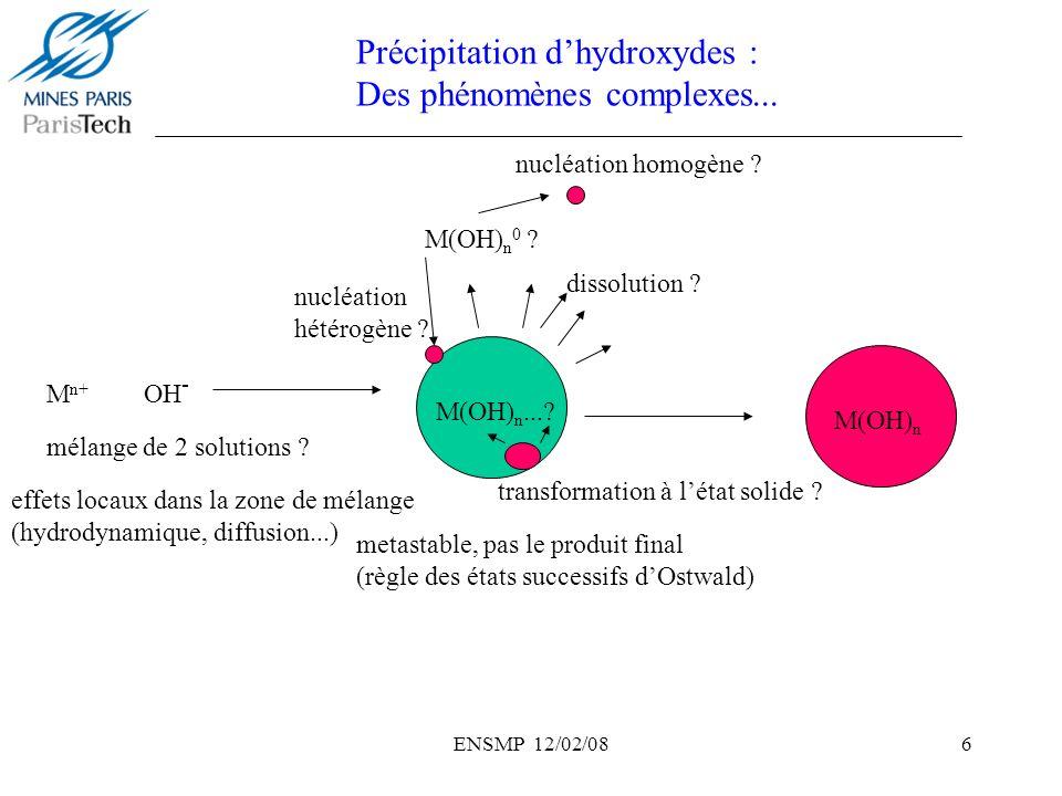ENSMP 12/02/087 M n+ + nOH - = M(OH) n Mélange de 2 solutions… Précipitation homogène -Réaction dans la zone de mélange: hydrodynamiques, micro and macromélange..effets locaux -Jets séparés: nucléation et croissance dans le « bulk »: contrôle des conditions physico-chimiques -Règle des états successifs: les phases métastables précipitent dabord, leur transformation en produit final dépend des conditions physico-chimiques du « bulk » -Thermohydrolyse (acide Fe 3+ or Ti 4+ ) -décomplexation de complexes amminés (éléments de transition divalents) -Base retard (générée in-situ): décomposition de lurée (hydroxycarbonates amorphes) Précipitation dhydroxydes