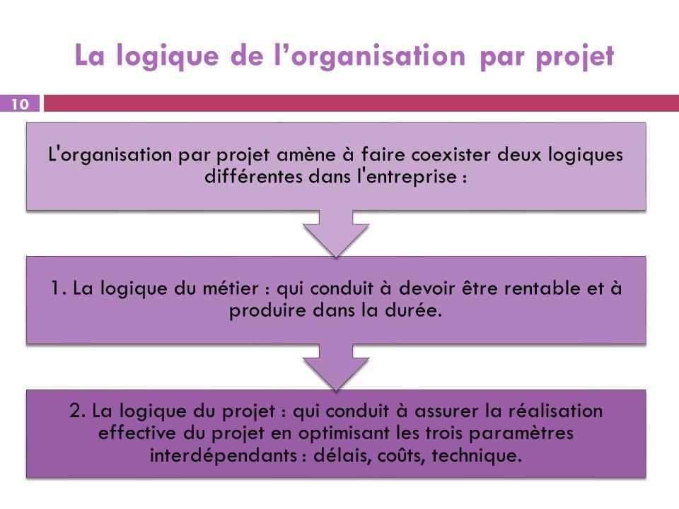 La logique de lorganisation par projet 10 2. La logique du projet : qui conduit à assurer la réalisation effective du projet en optimisant les trois p