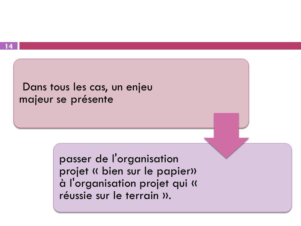 14 Dans tous les cas, un enjeu majeur se présente passer de l'organisation projet « bien sur le papier» à l'organisation projet qui « réussie sur le t