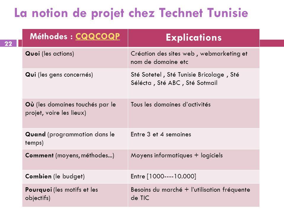 La notion de projet chez Technet Tunisie Méthodes : CQQCOQPCQQCOQP Explications Quoi (les actions)Création des sites web, webmarketing et nom de domai