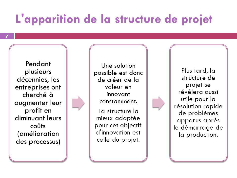 L'apparition de la structure de projet Pendant plusieurs décennies, les entreprises ont cherché à augmenter leur profit en diminuant leurs coûts (amél