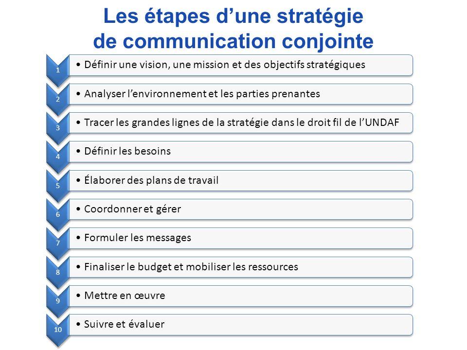 Les étapes dune stratégie de communication conjointe