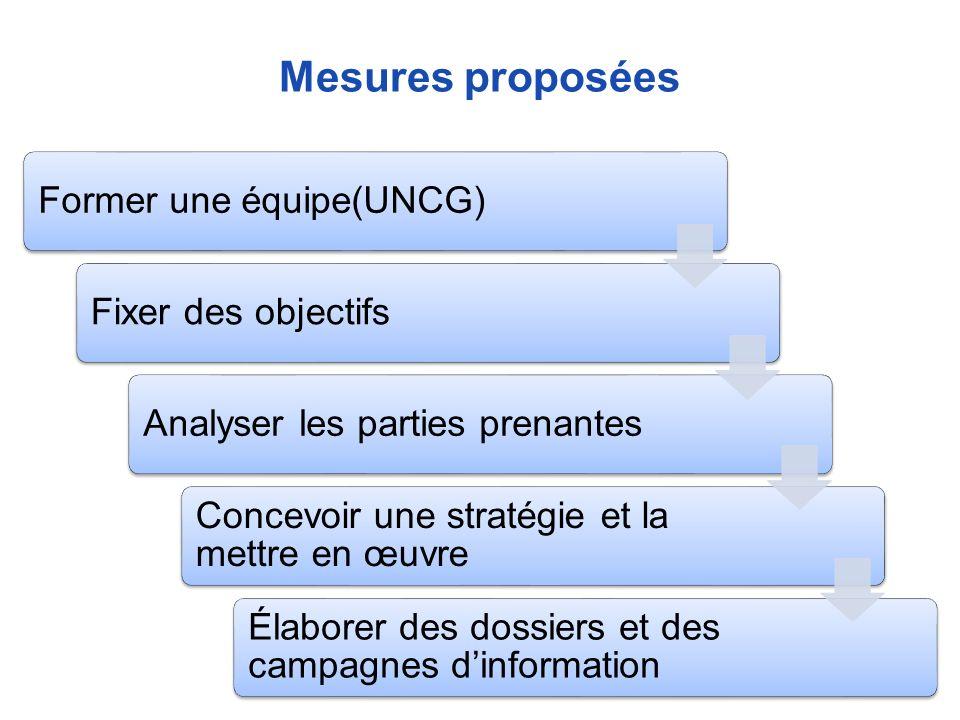 Mesures proposées
