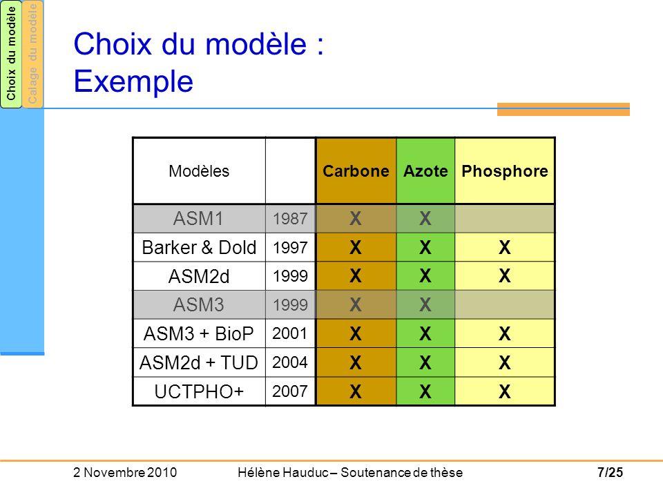 2 Novembre 2010 Hélène Hauduc – Soutenance de thèse18/25 Calage des modèles : Critères de qualité Modèle dynamique Comment caractériser la concordance du modèle et des données observées .