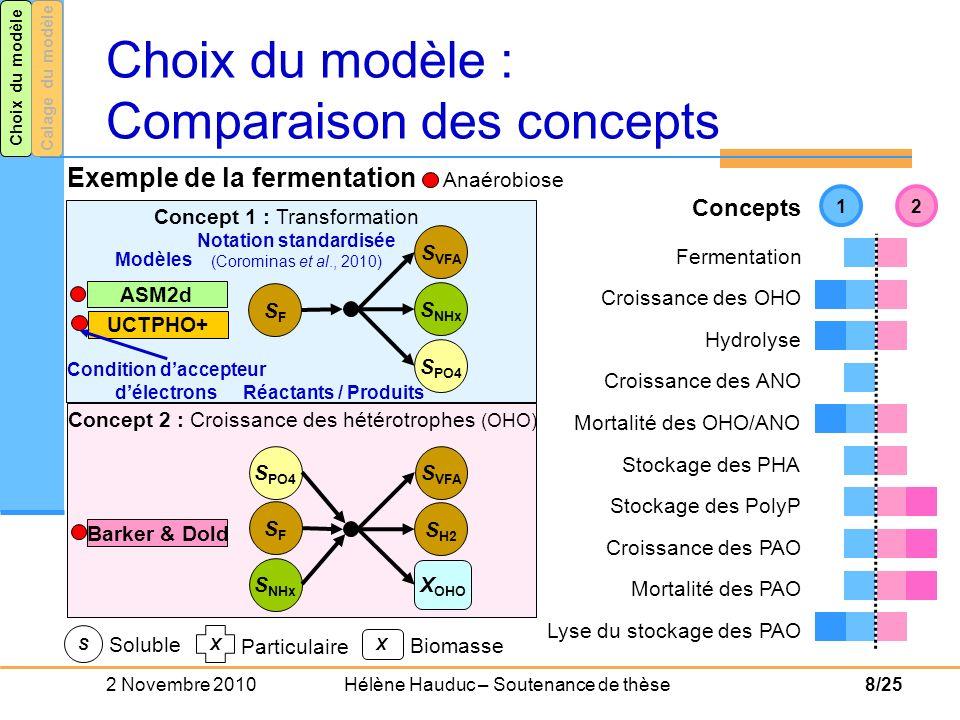2 Novembre 2010 Hélène Hauduc – Soutenance de thèse9/25 ASM2d ASM3 + BioP X PAO,PHA X PAO,PP S PO4 S N2 S O2 S NOx S NHx S PO4 S O2 S NOx X PAO,PHA S N2 X PAO Stockage des PolyP Croissance des PAO UCTPHO+ X PAO,PHA S PO4 X PAO,PP X PAO,PP,Lo S O2 S NOx S NHx S N2 X PAO X PAO,PP Barker & Dold X PAO,PP,Lo X PAO,PP,Hi S NOx Croissance des PAO et Stockage des PolyP Croissance des PAO Stockage des PolyP Choix du modèle : Exemple Aérobiose Anoxie Choix du modèleCalage du modèle ASM2d + TUD X PAO,Gly Stockage du glycogène