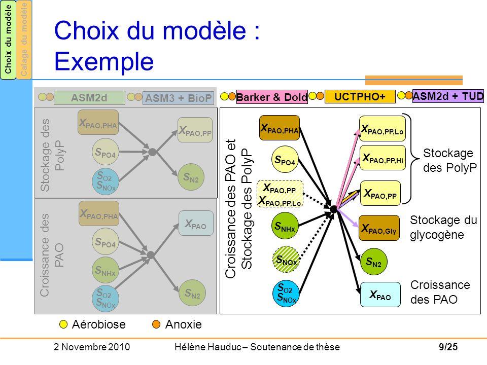 2 Novembre 2010 Hélène Hauduc – Soutenance de thèse20/25 Calage des modèles : Critères de qualité Choix du modèleCalage du modèle Problème multi-critères moyenne chronologie des évènements pic